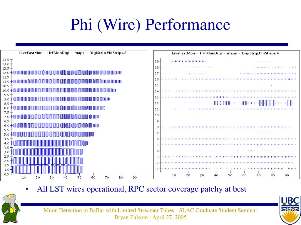 Phi (Wire) Performance