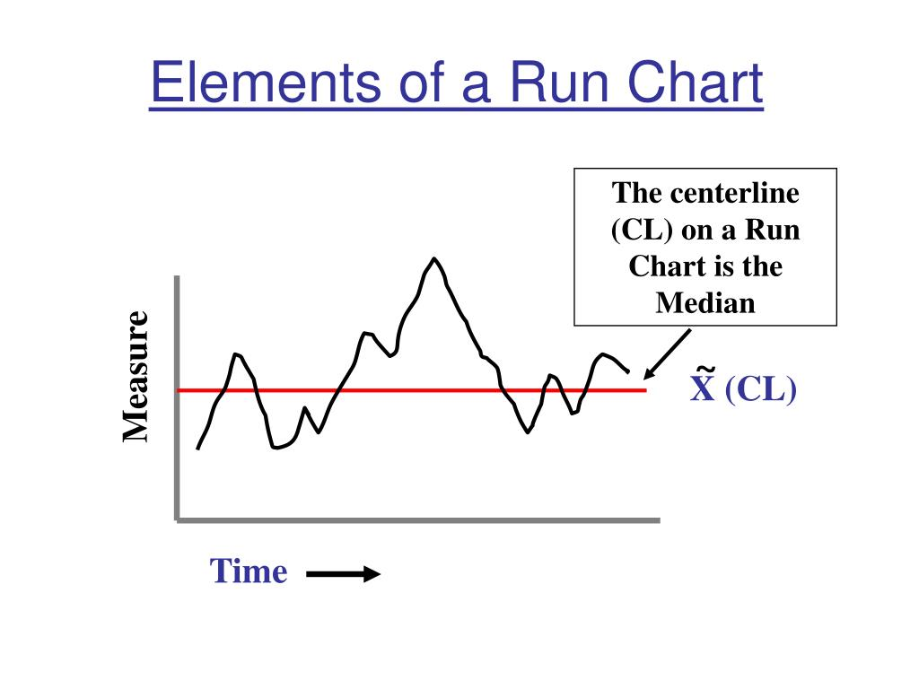 Elements of a Run Chart