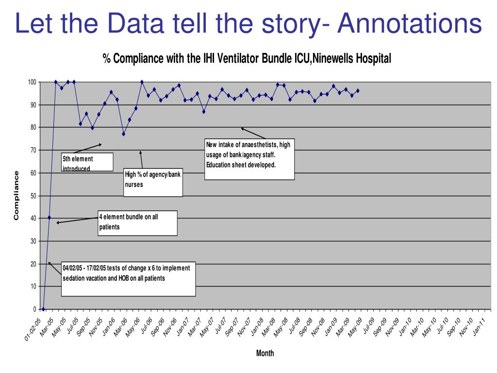 Let the Data tell the story- Annotations