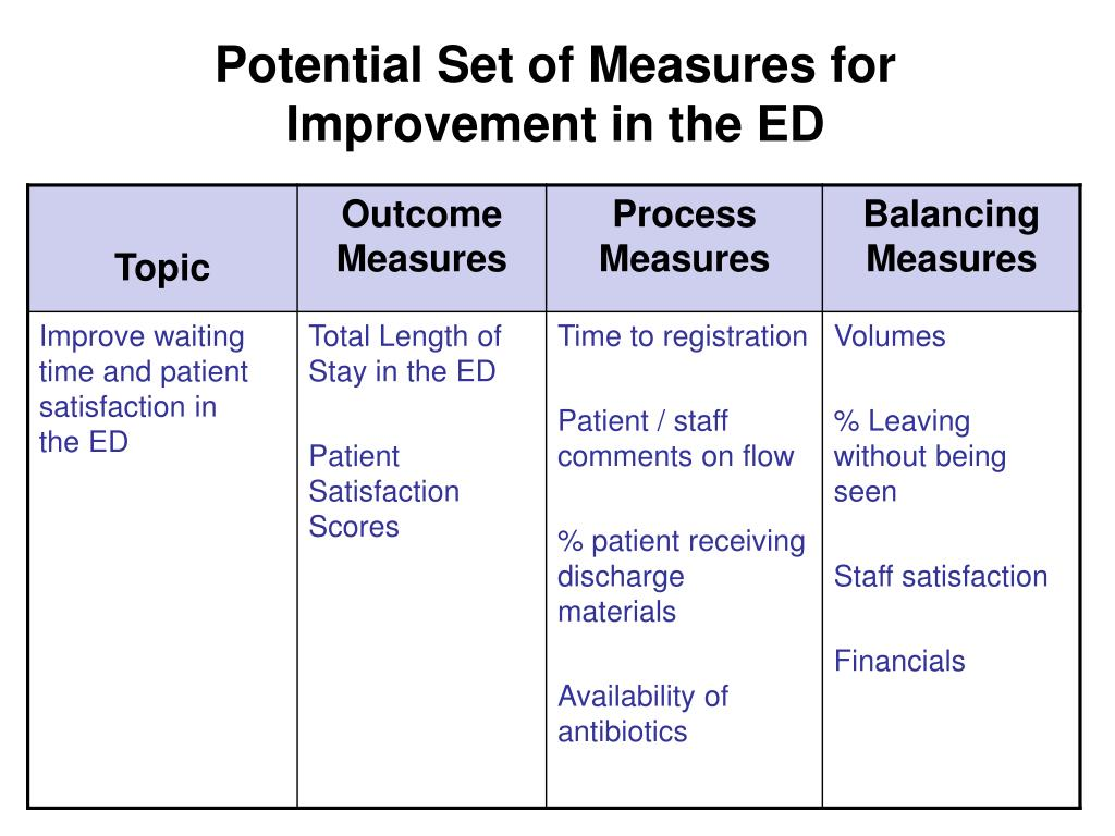 Potential Set of Measures for Improvement in the ED