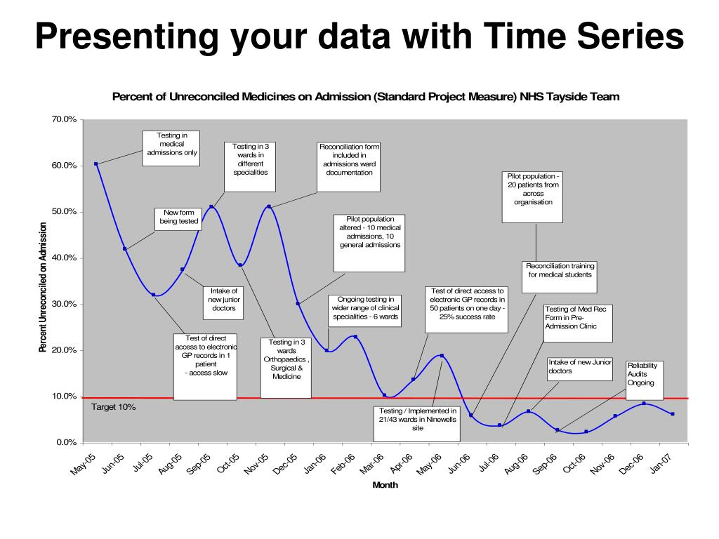 Presenting your data with Time Series