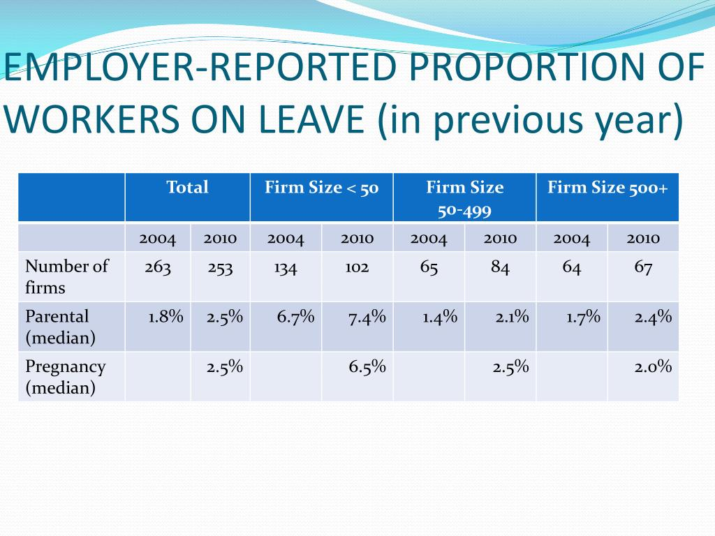 EMPLOYER-REPORTED PROPORTION OF