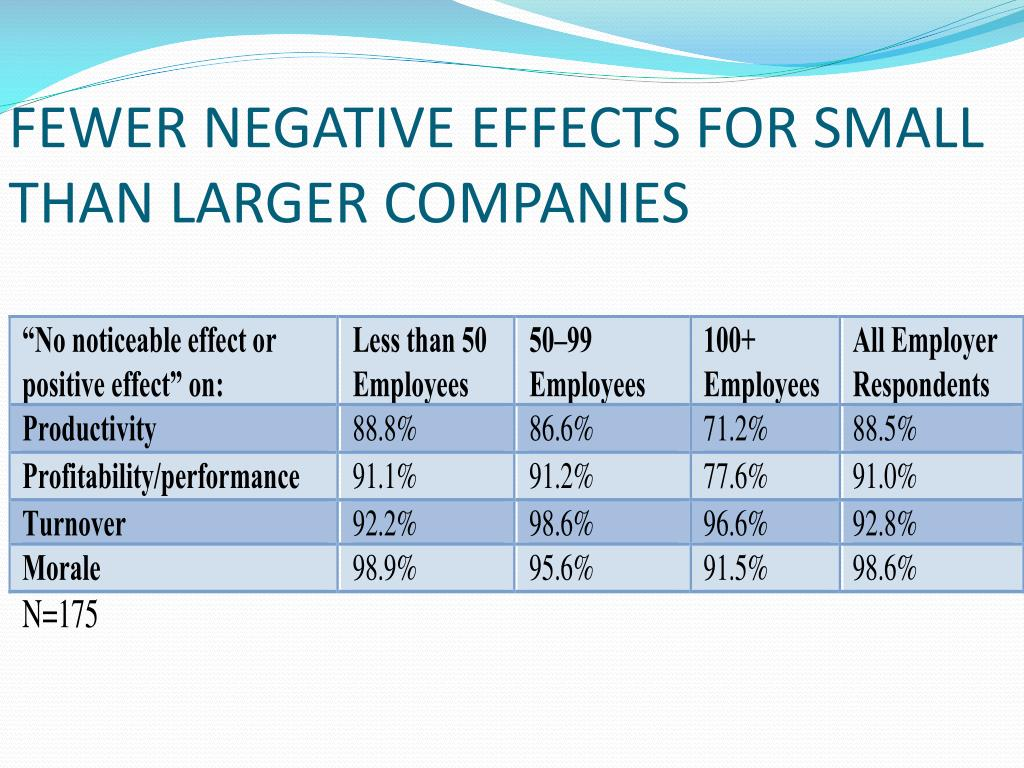 FEWER NEGATIVE EFFECTS FOR SMALL THAN LARGER COMPANIES