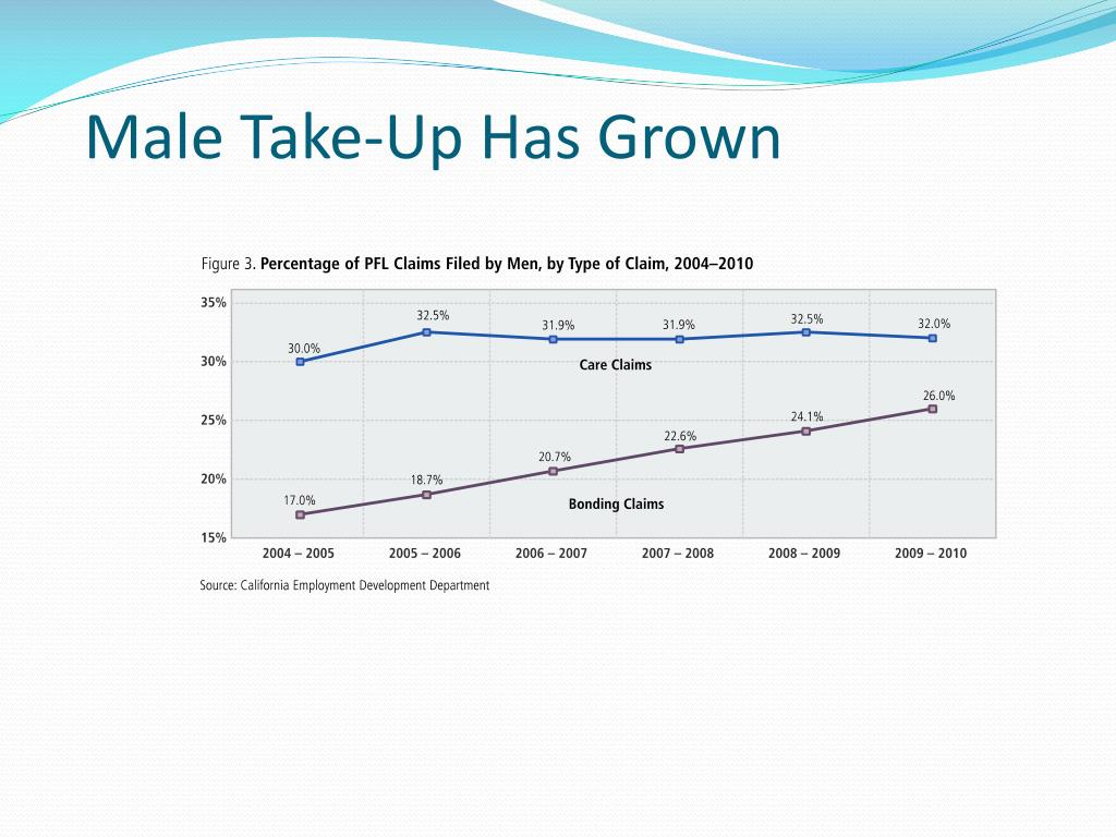 Male Take-Up Has Grown