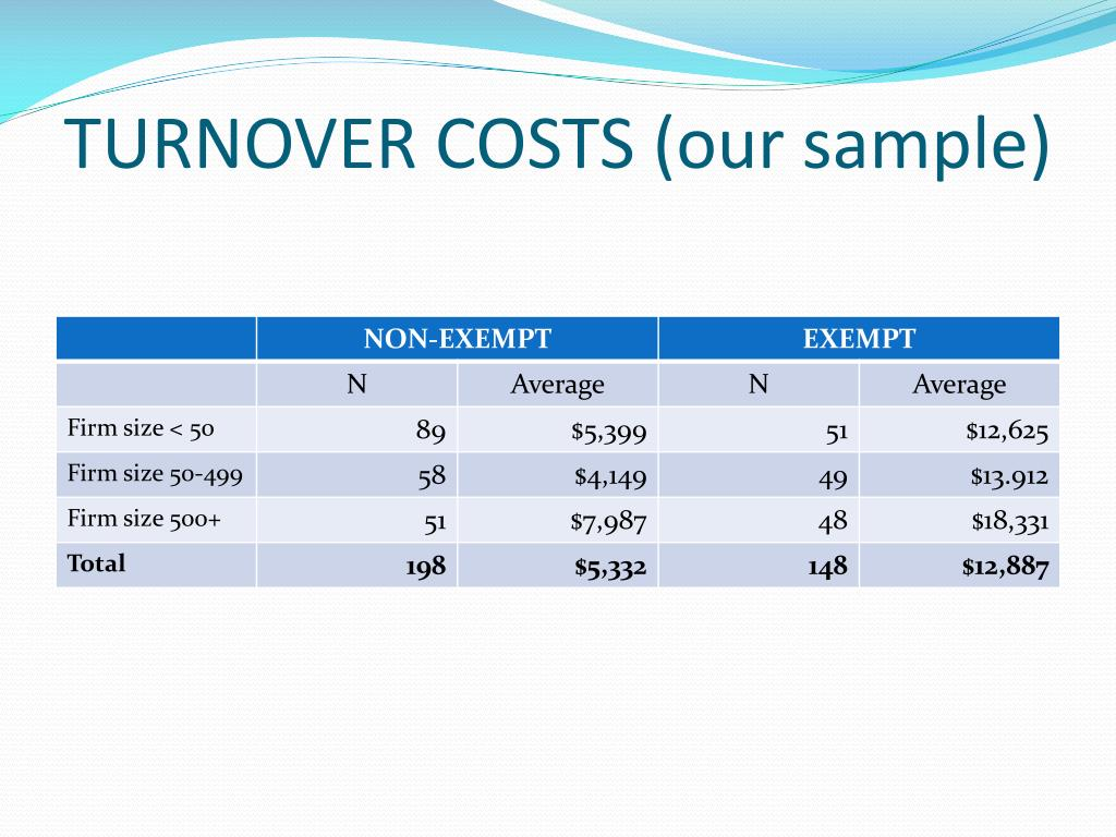 TURNOVER COSTS (our sample)