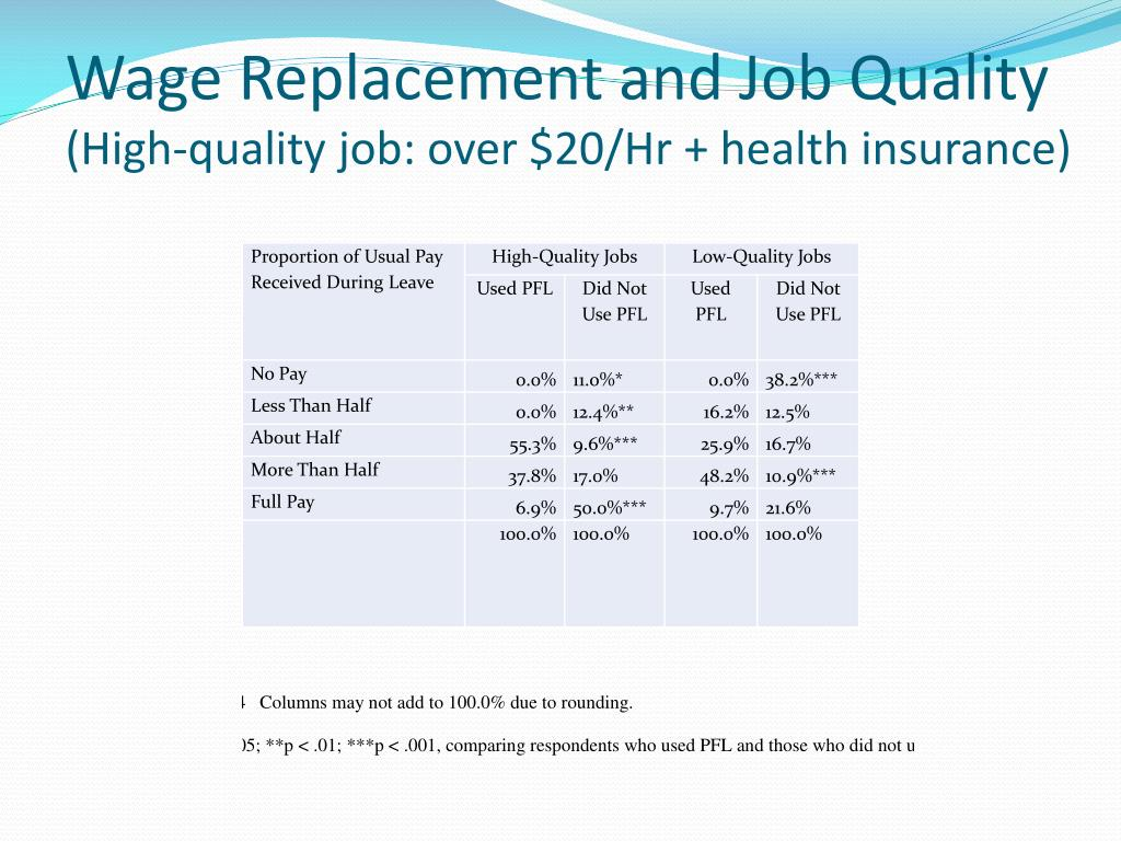 Wage Replacement and Job Quality