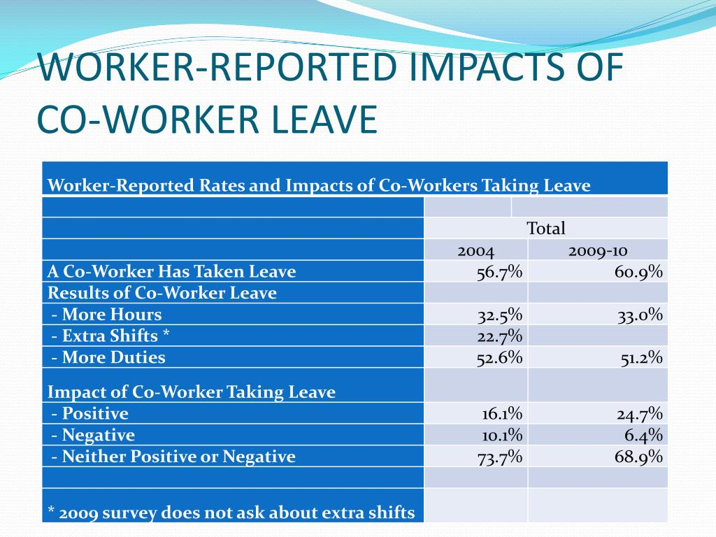 WORKER-REPORTED IMPACTS OF CO-WORKER LEAVE