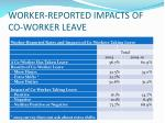 worker reported impacts of co worker leave