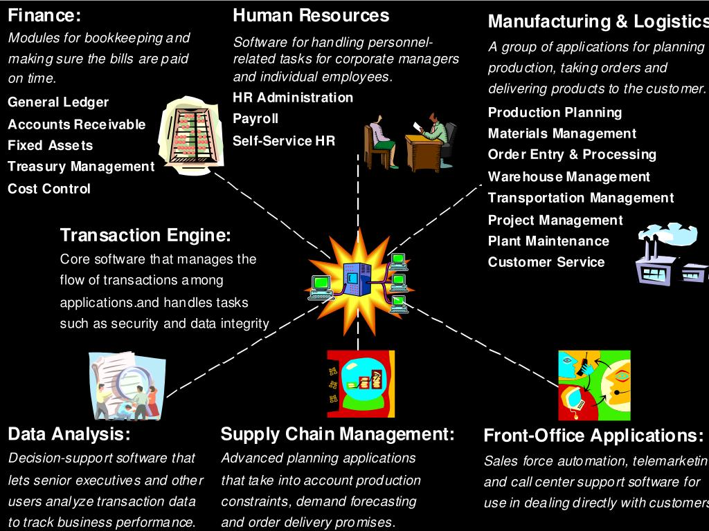 New Applications targeted by ERP vendors
