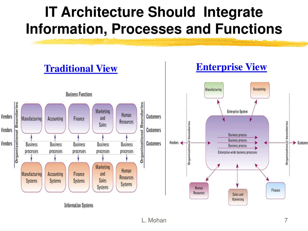 IT Architecture Should  Integrate