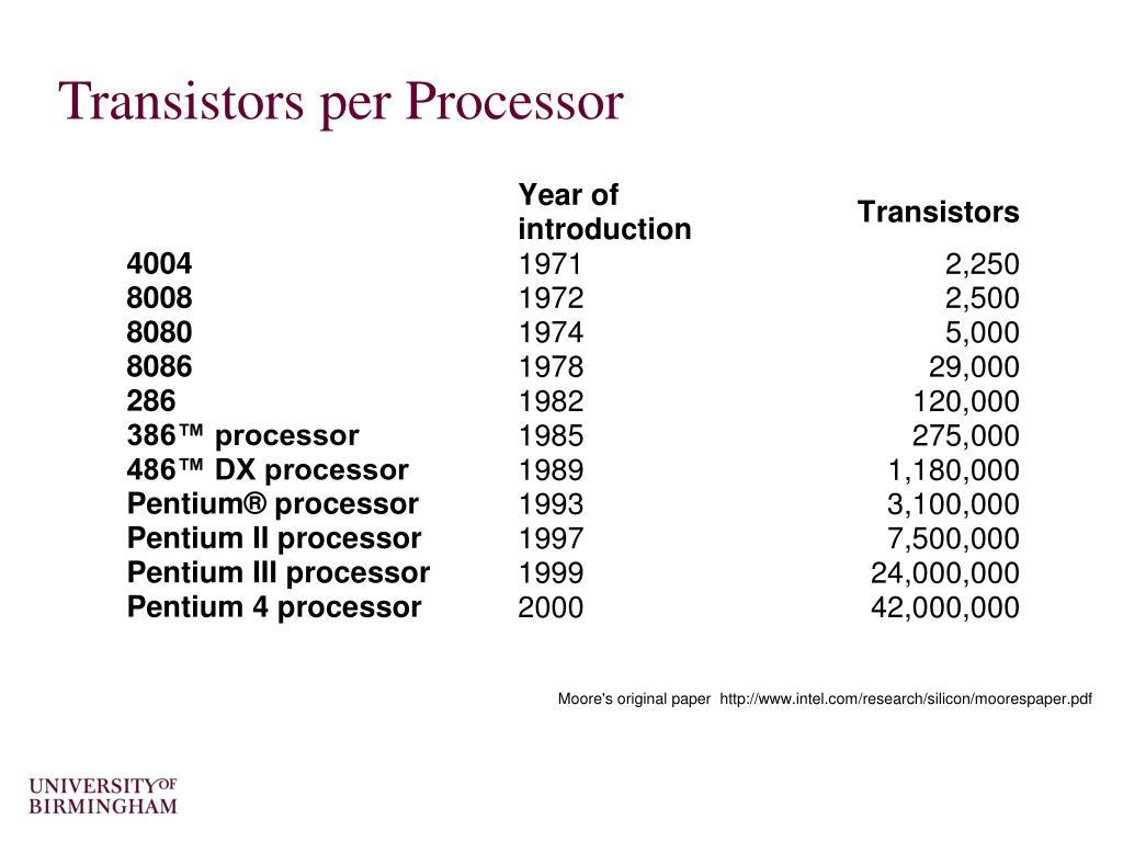 Transistors per Processor