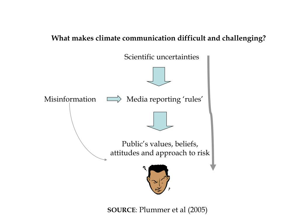 What makes climate communication difficult and challenging?