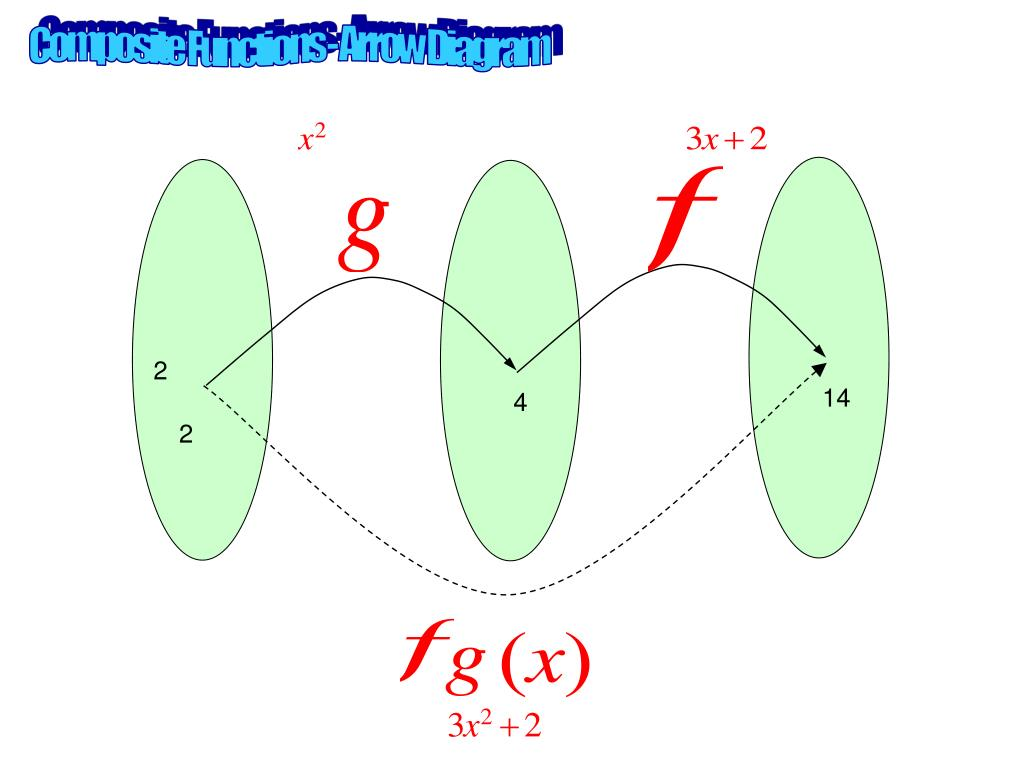 Composite Functions - Arrow Diagram
