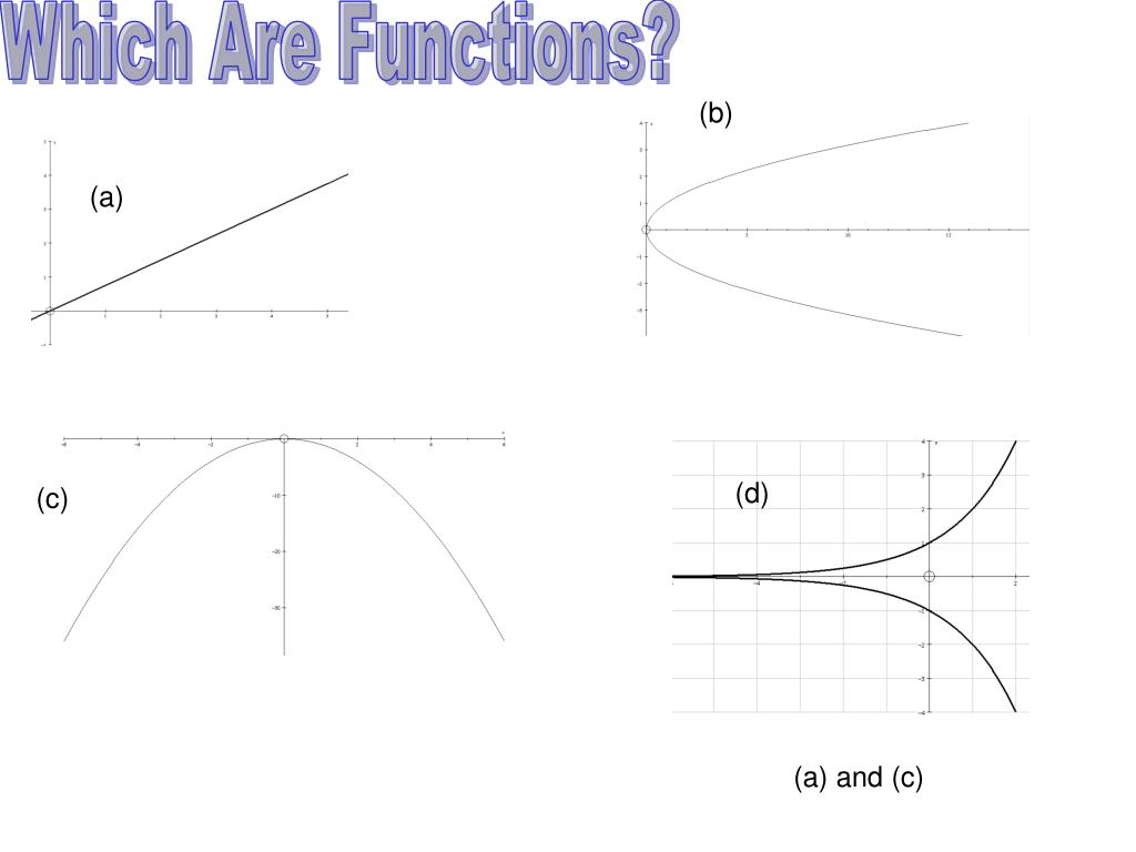 Which Are Functions?
