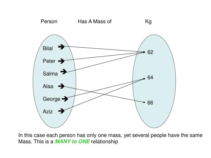 Person              Has A Mass of                       Kg