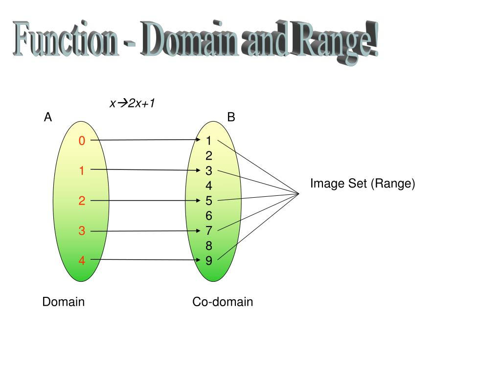 Function - Domain and Range!