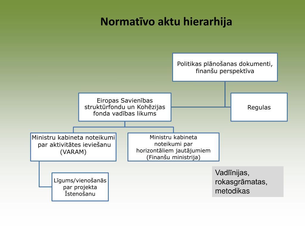 Normatīvo aktu hierarhija