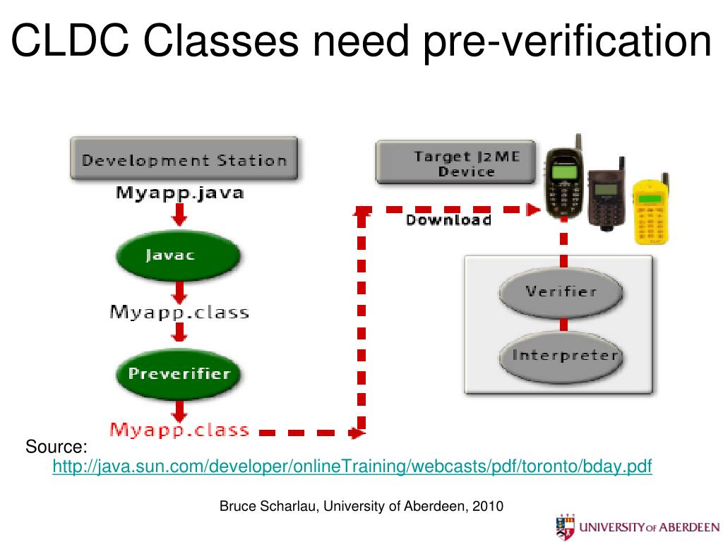 CLDC Classes need pre-verification
