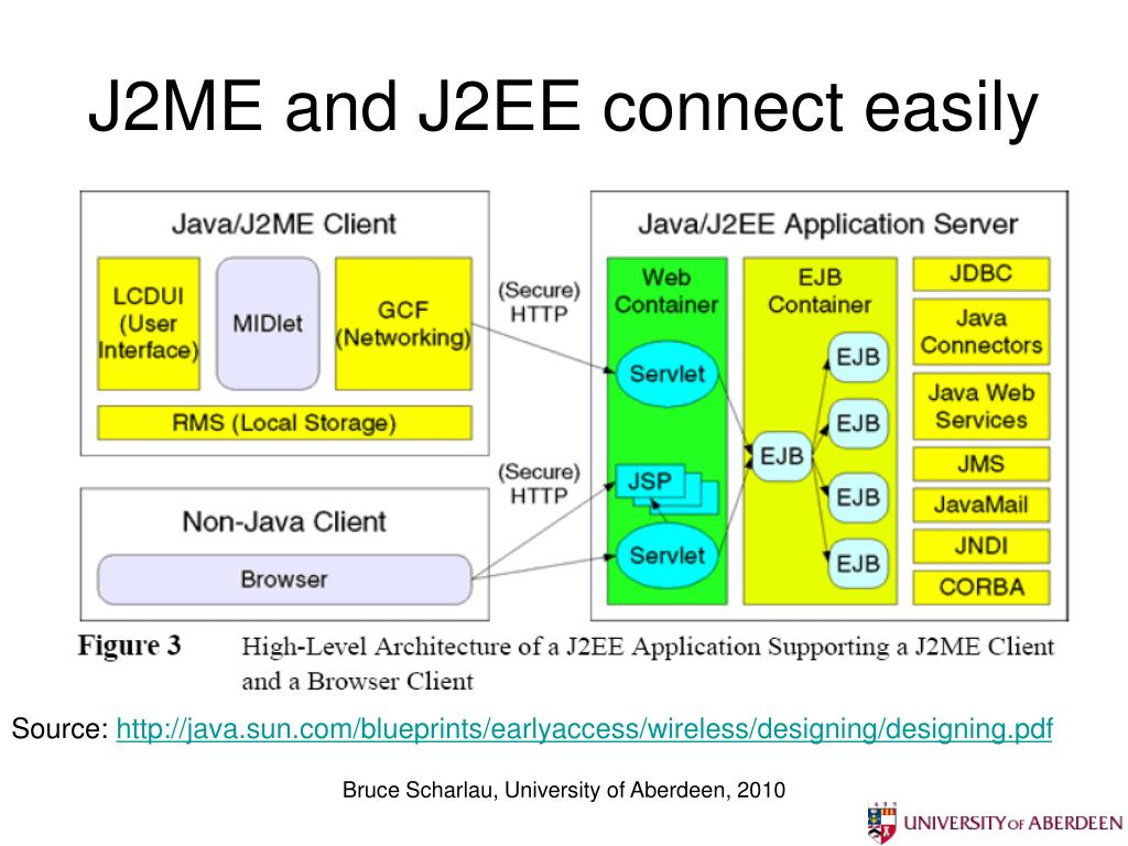J2ME and J2EE connect easily