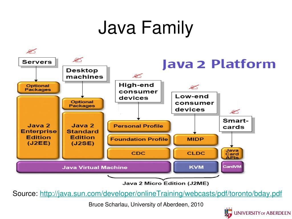 Java Family