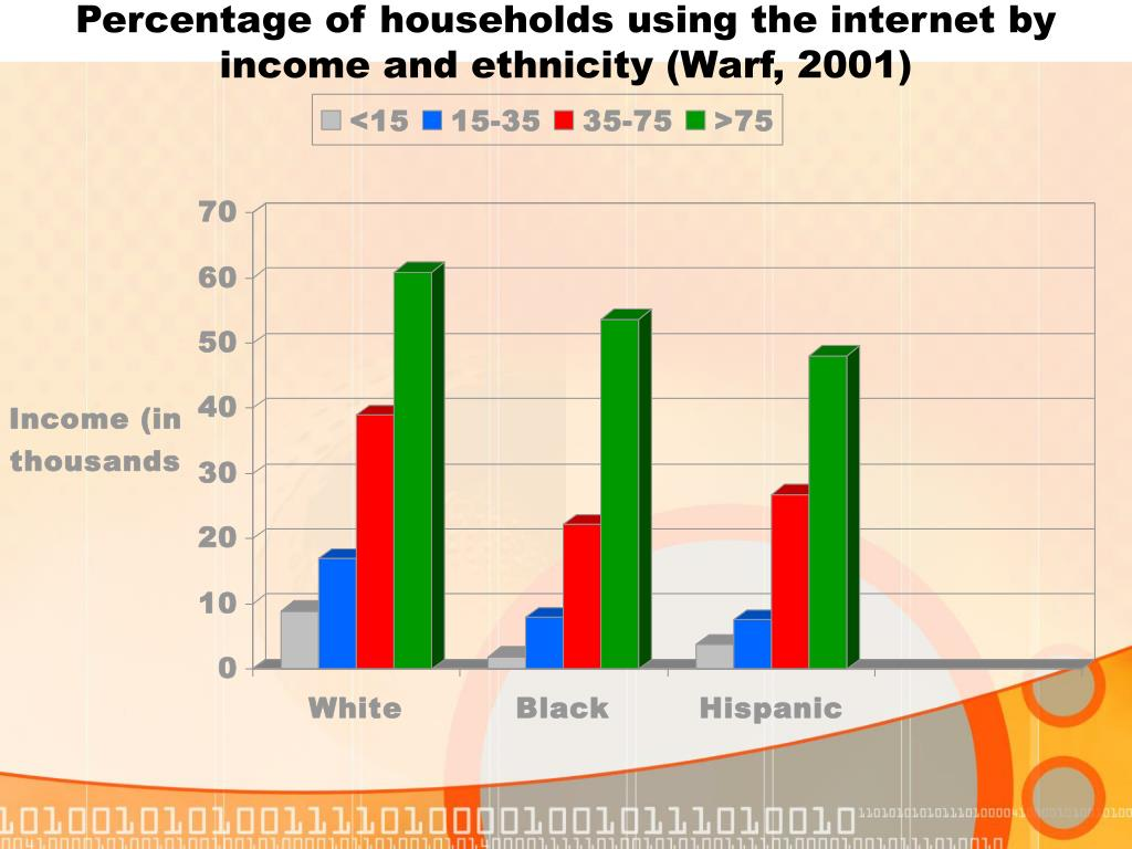 Percentage of households using the internet by income and ethnicity (Warf, 2001)