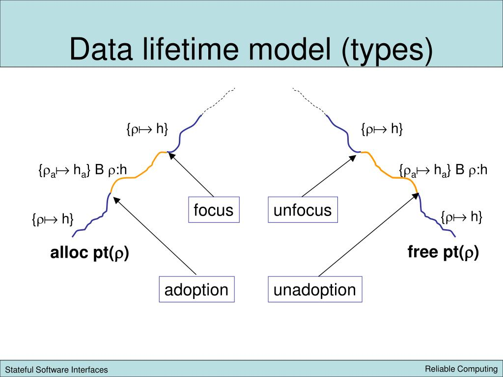 Data lifetime model (types)