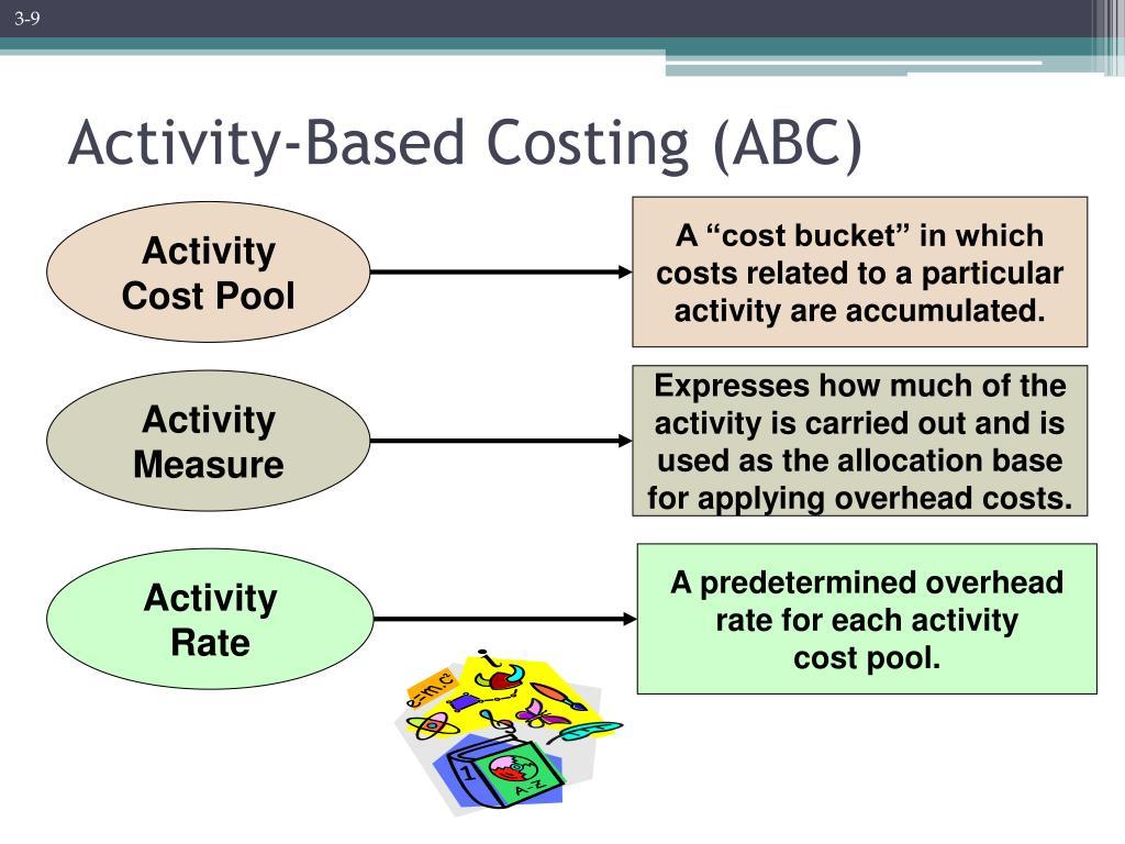 activity based costing Activity-based costing method 作业成本法 例句 : activity based costing method 作业成本法 cost controluses the activity based costing (abc method.