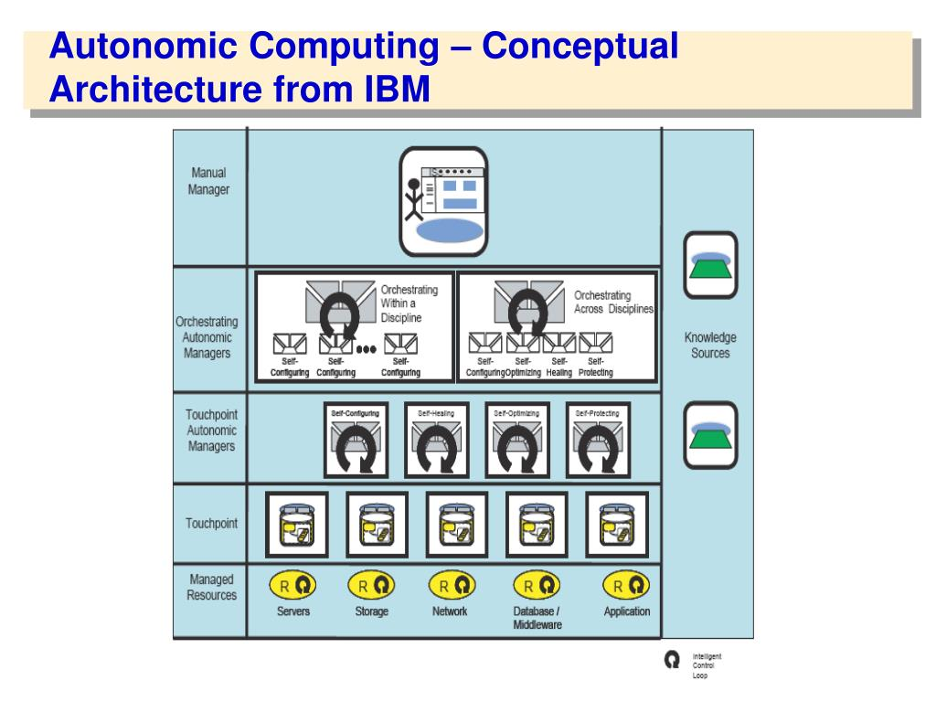 Autonomic Computing – Conceptual Architecture from IBM