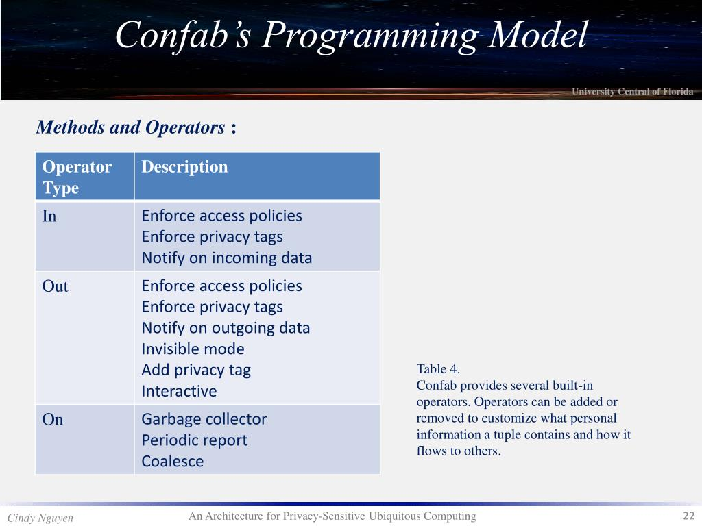 Methods and Operators