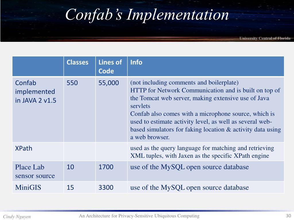 Confab's Implementation