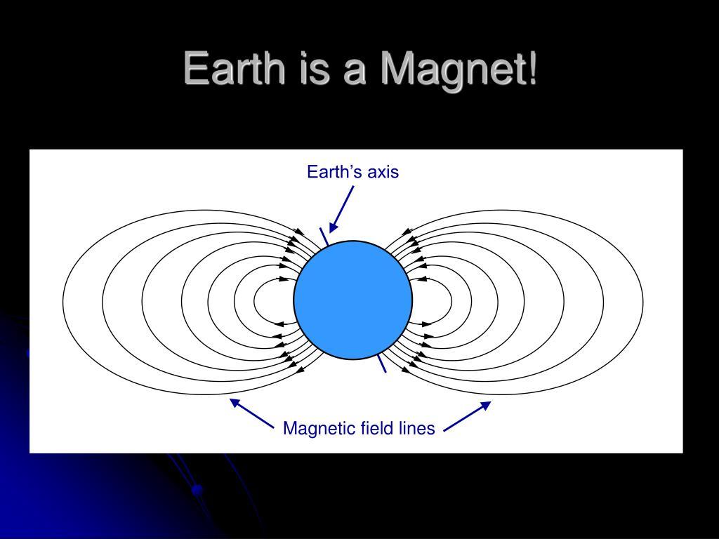 Earth's axis