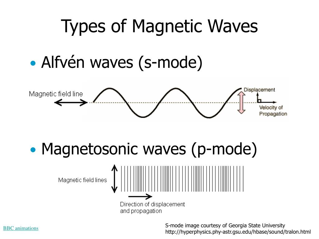Types of Magnetic Waves