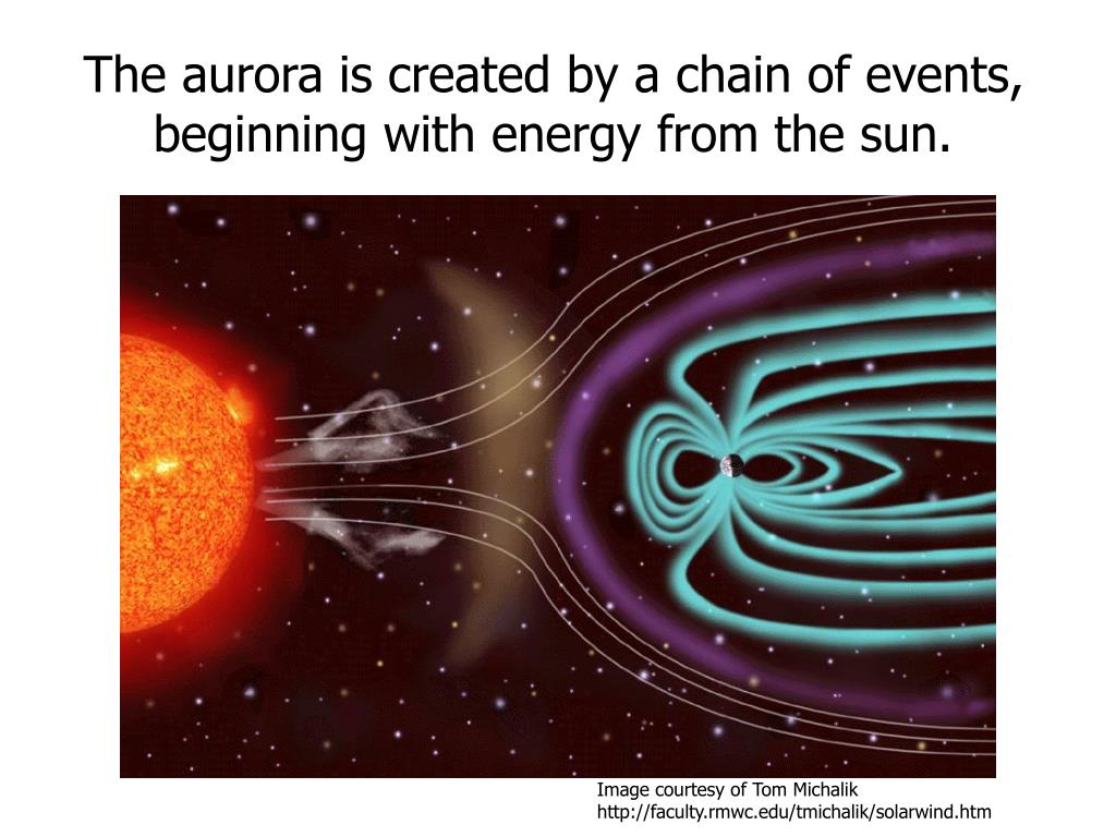 The aurora is created by a chain of events, beginning with energy from the sun.