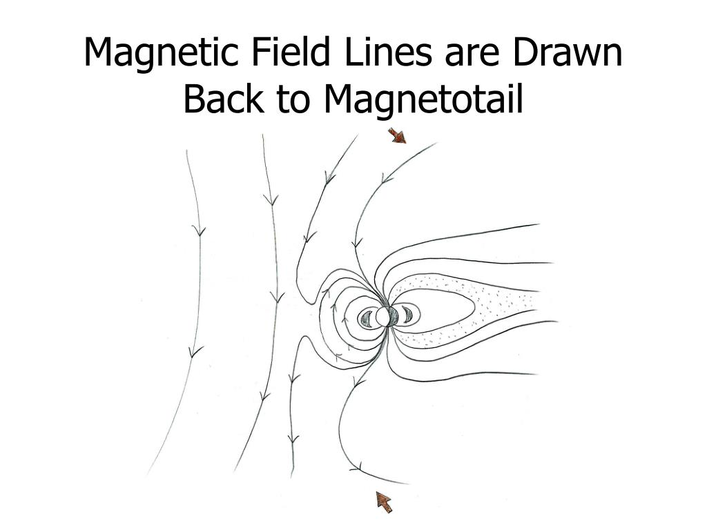 Magnetic Field Lines are Drawn Back to Magnetotail