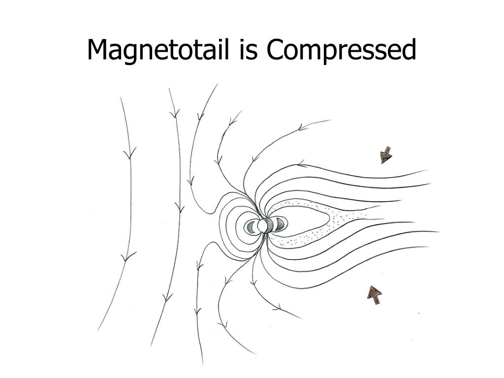 Magnetotail is Compressed