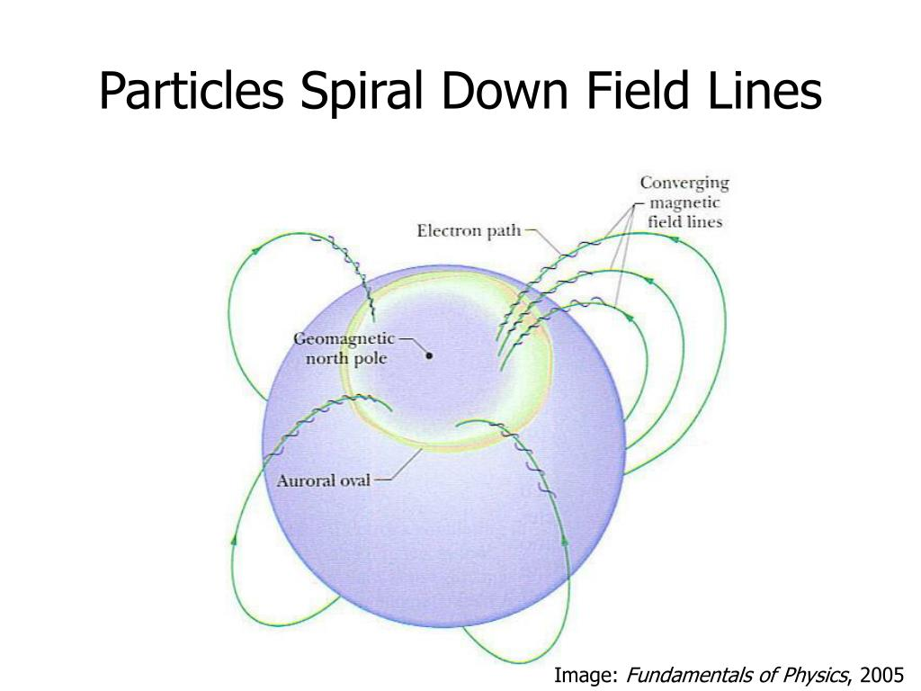 Particles Spiral Down Field Lines