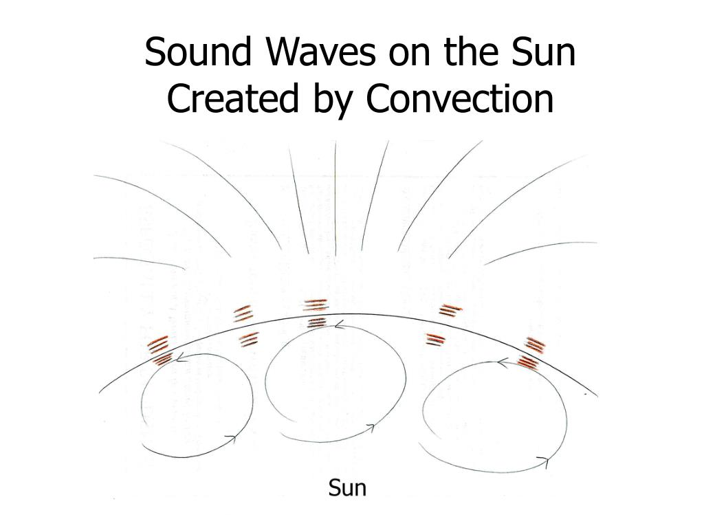 Sound Waves on the Sun Created by Convection