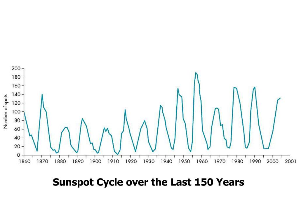 Sunspot Cycle over the Last 150 Years