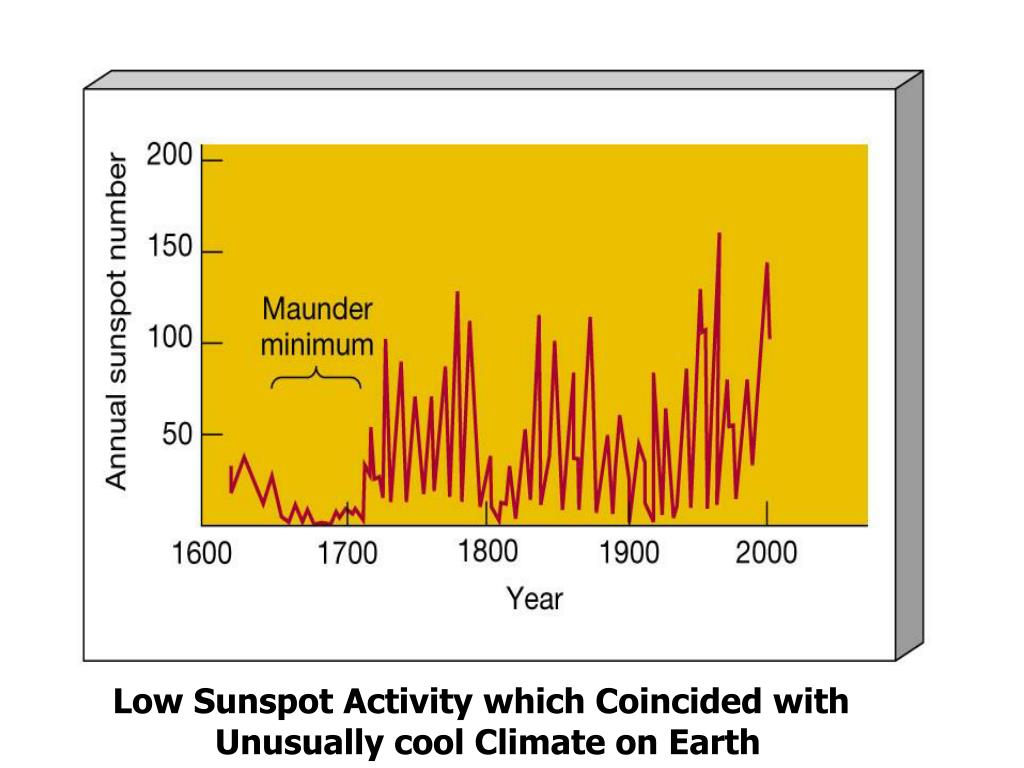 Low Sunspot Activity which Coincided with Unusually cool Climate on Earth