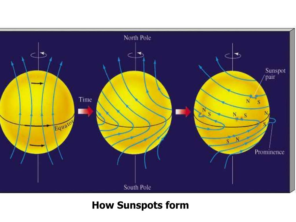 How Sunspots form