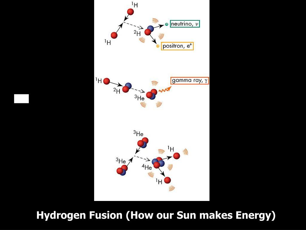 Hydrogen Fusion (How our Sun makes Energy)