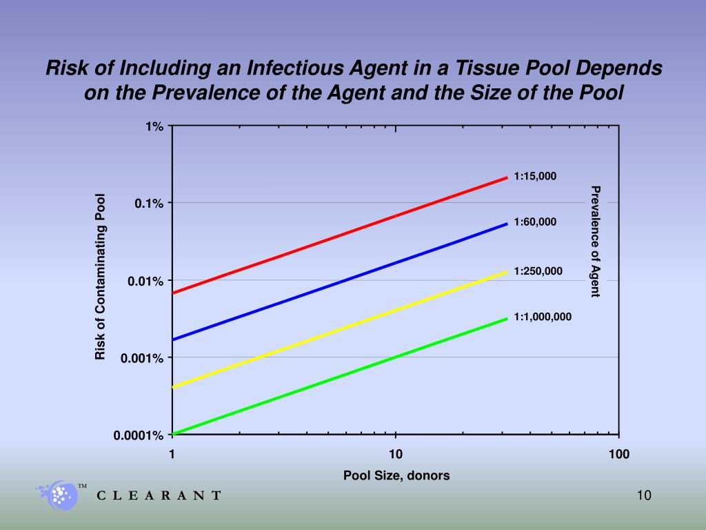 Risk of Including an Infectious Agent in a Tissue Pool Depends on the Prevalence of the Agent and the Size of the Pool