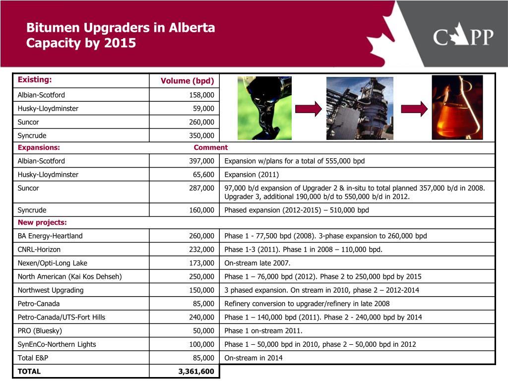 Bitumen Upgraders in Alberta