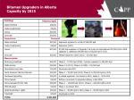 bitumen upgraders in alberta capacity by 2015