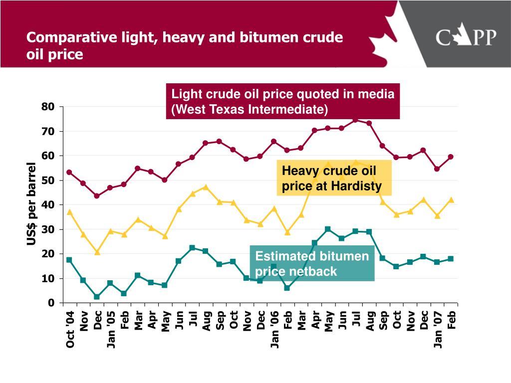 Comparative light, heavy and bitumen crude oil price