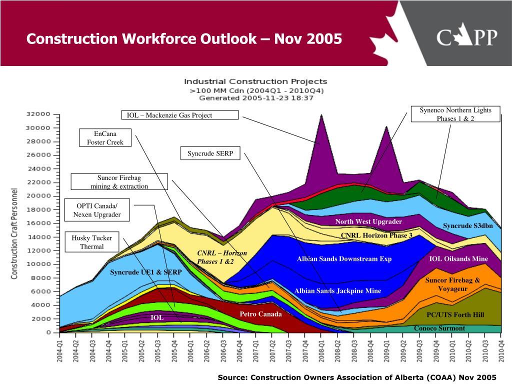 Construction Workforce Outlook – Nov 2005