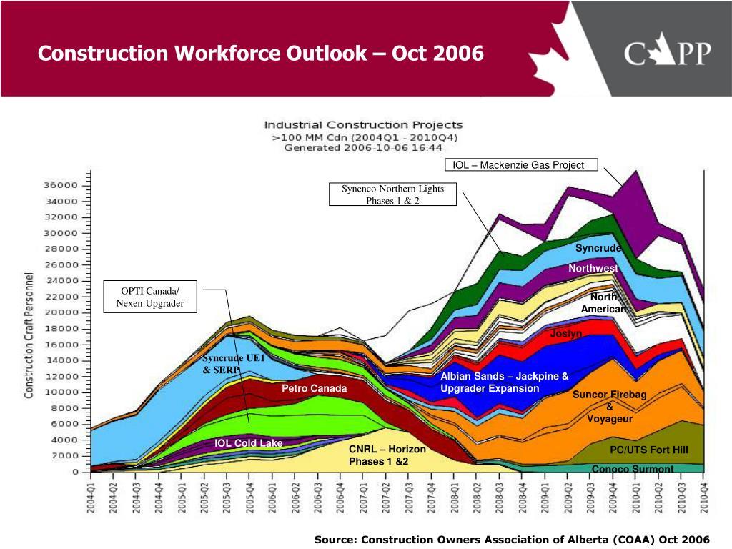Construction Workforce Outlook – Oct 2006