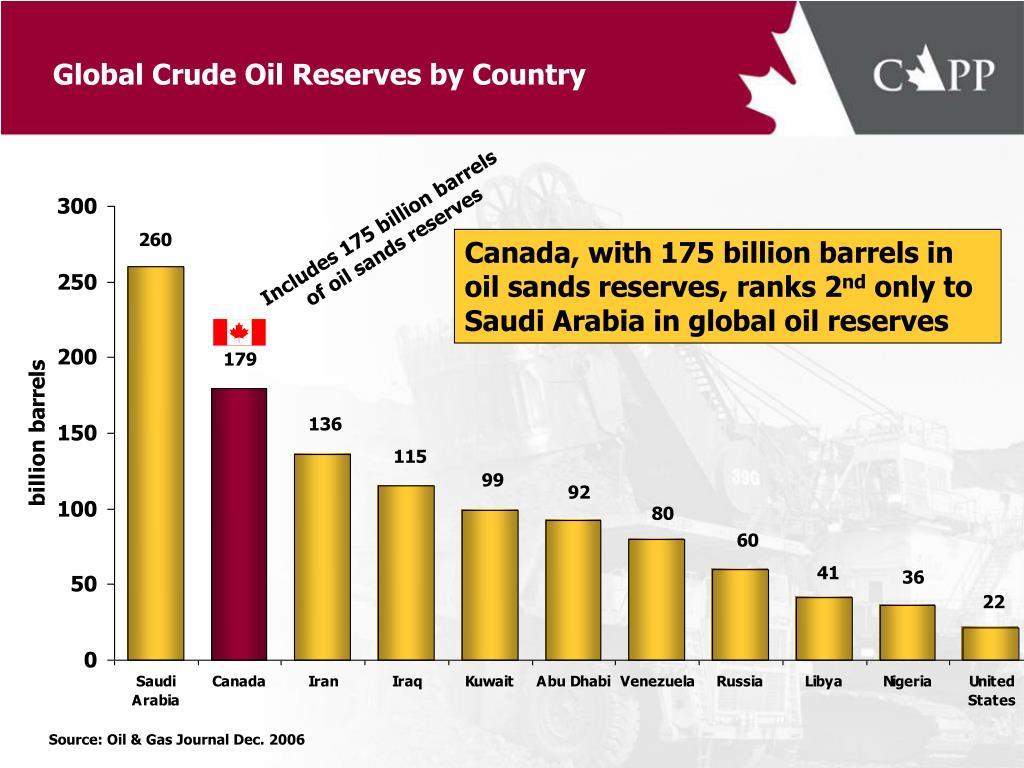 Includes 175 billion barrels