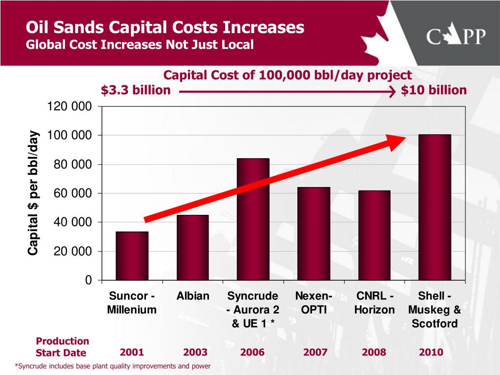 Oil Sands Capital Costs Increases