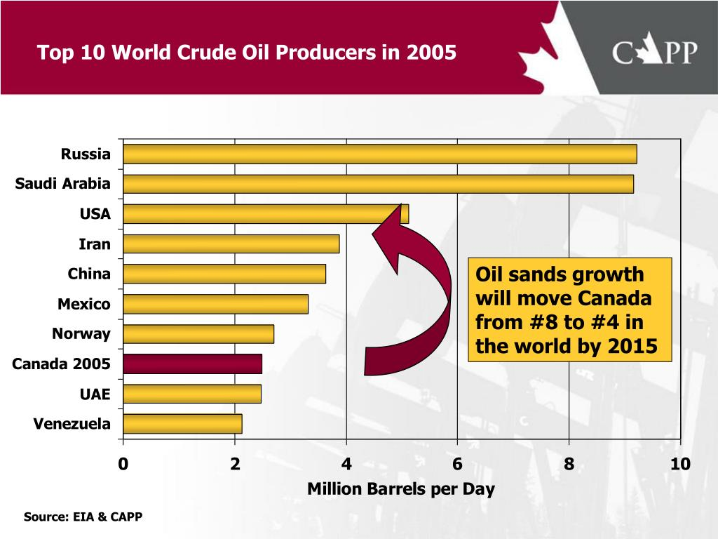 Oil sands growth will move Canada from #8 to #4 in the world by 2015